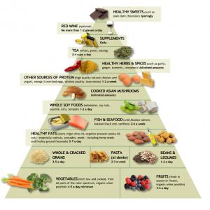 dash-diet1